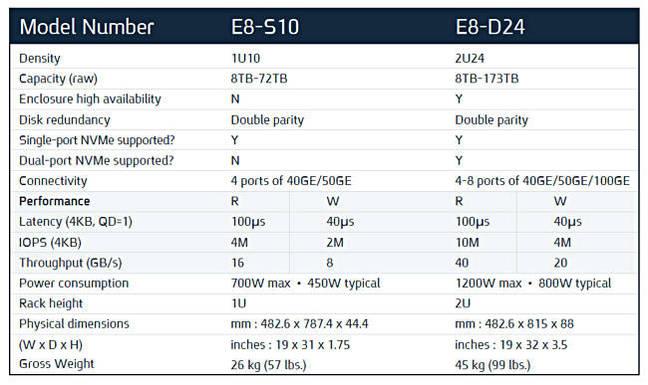 E8_table