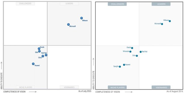 Gartner x86 virtualisation magic quadrant 2015 and 2016