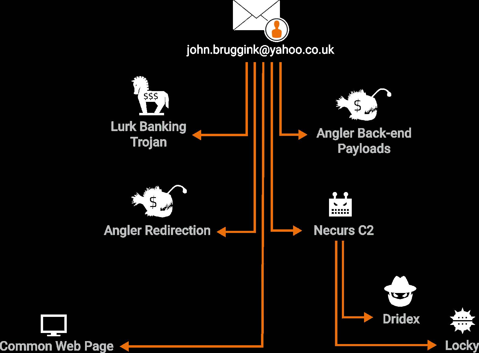 Links between Lurk and Angler. Image: Cisco Talos.