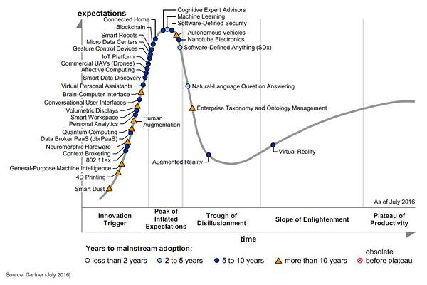 Gartner's 2016 emerging tech hype cycle