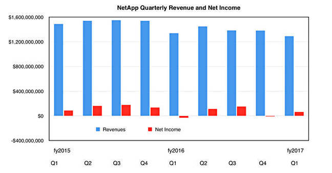 NetApp_revenues_Q1fy2017