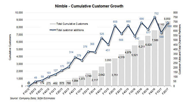 Nimble_new_customer_growth