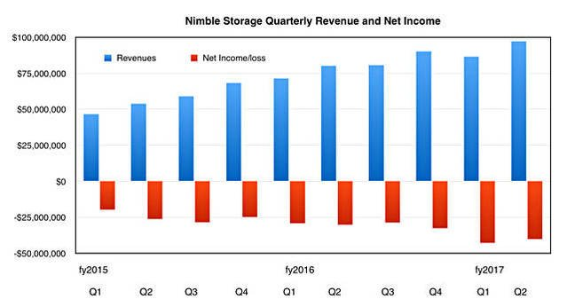 Nimble_revenues_to_Q2fy2017