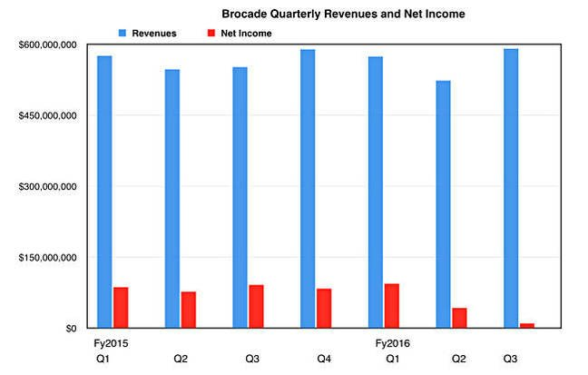Brocade_quarterly_revenues_to_Q3f62016