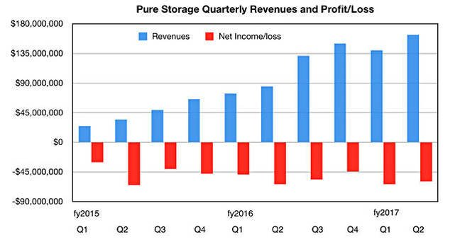 Pure_revenues_to_Q2fy2017