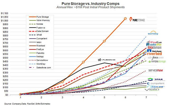 Pure Storage Notches Up A 93 Per Cent Growth Rate Not Bad