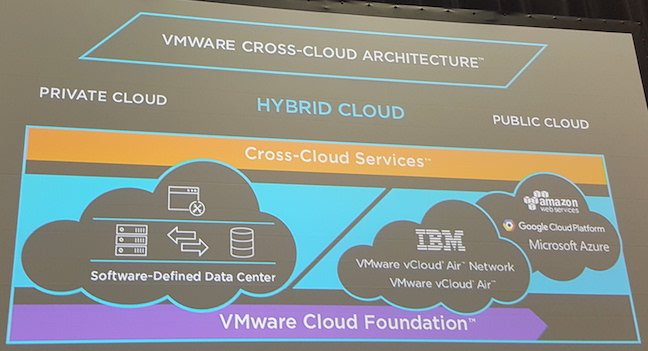 VMware's Cross-Cloud Architecture