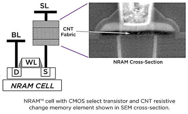 Nantero_NRAM_cross_section