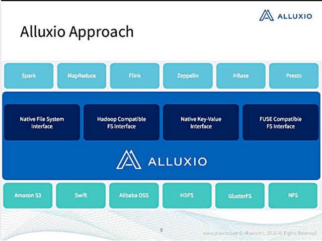 Alluxio_2