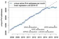 IPv4 address stagnation