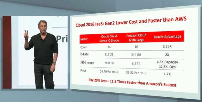 Oracle's cloud plan