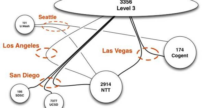 CAIDA network diagram