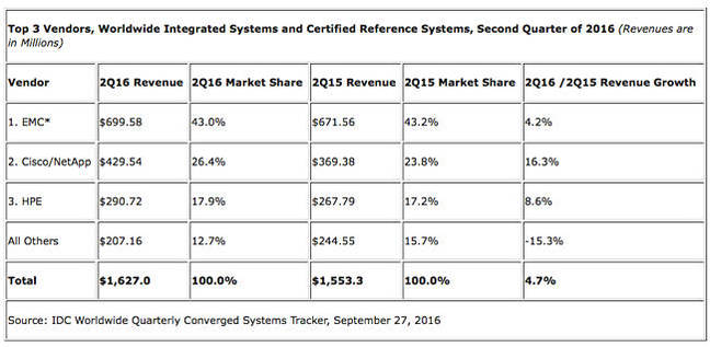 IDC_Q2_2016_Converged_systems_table