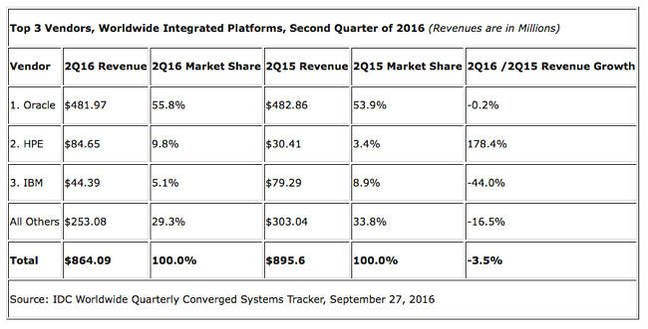 IDC_Q2_2016_Integrated_platfirms_table