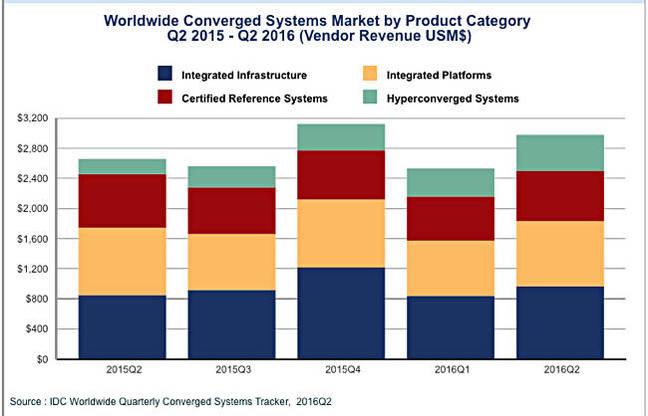 IDC_Q2_2016_hyper_converged_chart