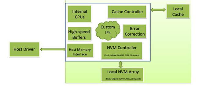 NVDIMM_X_block_diagram