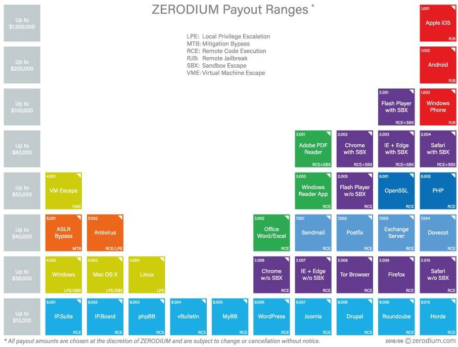 Zerodium's pay out table.
