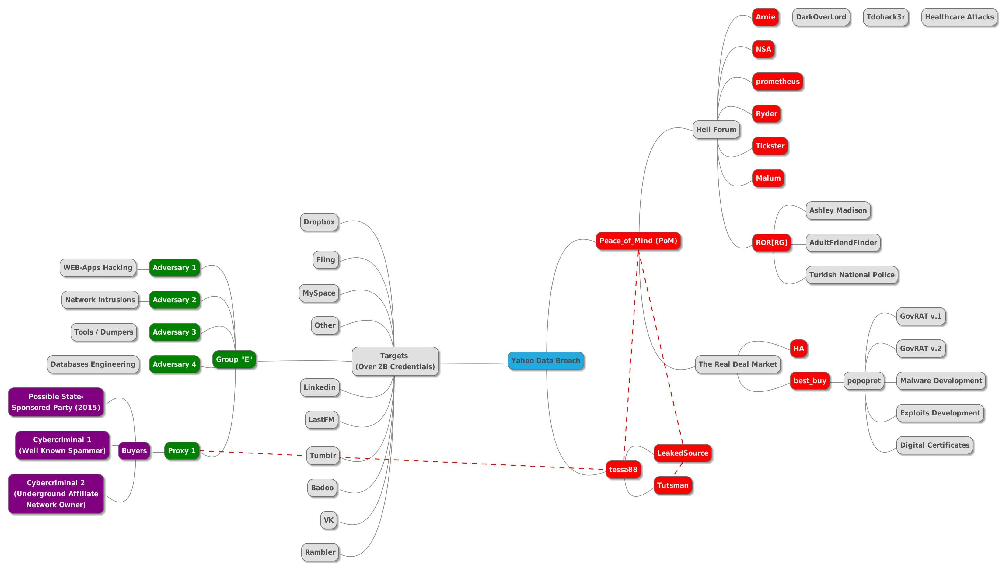 Hacking gangs Group E, For Hell, and broker Tessa88. Mind map by Andrew Komarov.