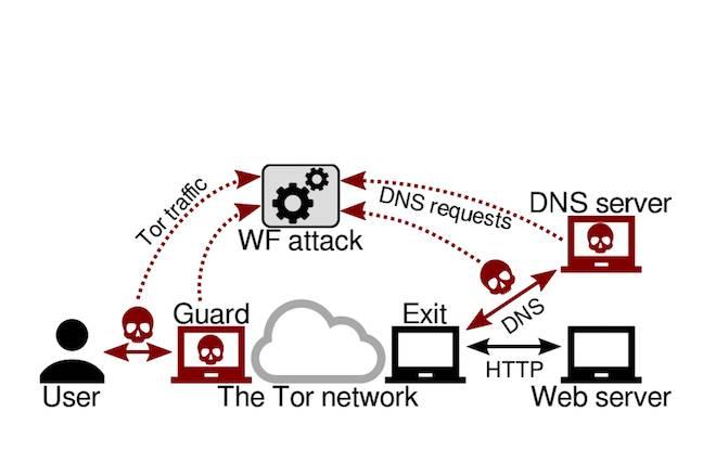 TOR DNS attack