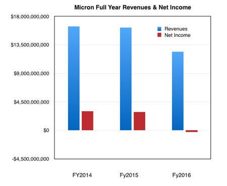 Micron_Annual_revenues_to_fy2016