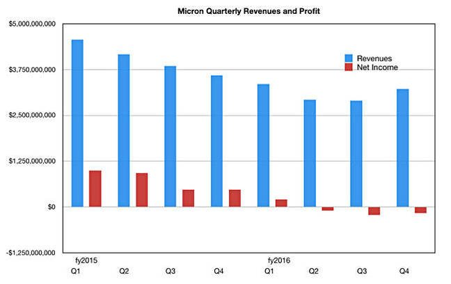 Micron_revenues_to_Q4fy2016