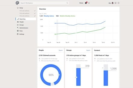 Facebook Workplace dashboard