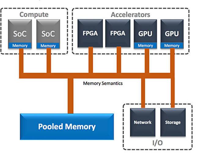 Gen_Z_pooled_memory_idea