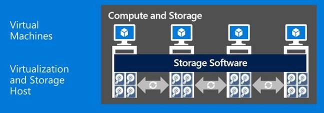 Storage Spaces Direct uses directly-attached drives