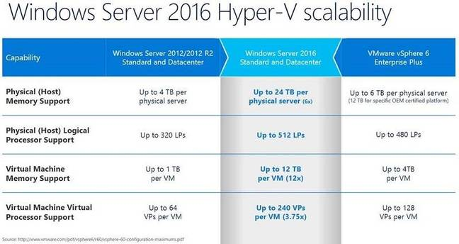 Hyper-V in Server 2016 scales better than its predecessors