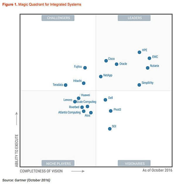 Magic_Quadrant_for_integrated_systems_october_2016