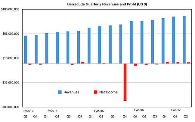Barracuda_results_Q2fy2017