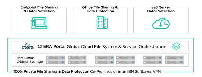 IBM and CTERA
