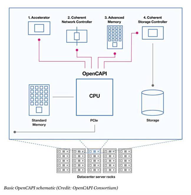 OpenCAPI_scheme
