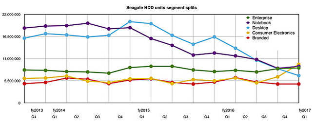 Seagate_Q1fy17_unit_splits