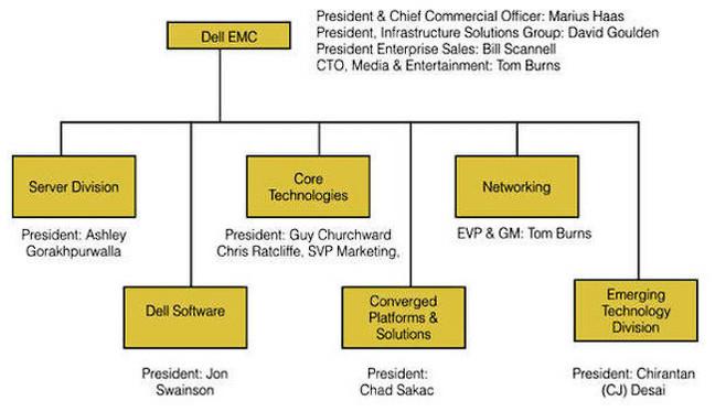 Top-level Dell-EMC BU