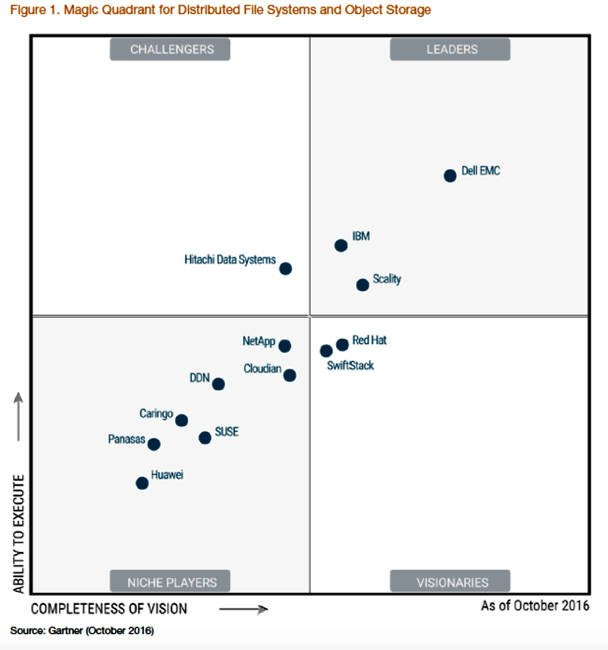 gartner 2017 magic quadrant for application security testing pdf