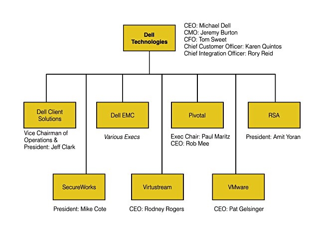 organizational structure in dell computers Michael dell the leaders of dell technologies are committed to providing the solutions that help your organization achieve and accomplish get to know our leadership team's experience.