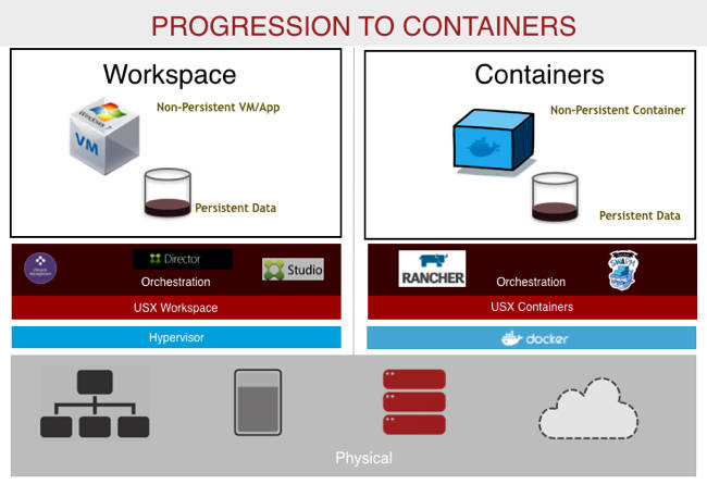 Atlantis_Progression_to_containers