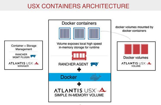 USX_container_architecture