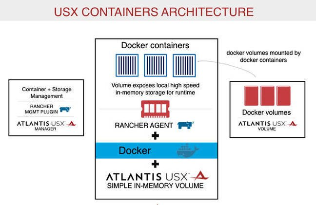 Atlantis, stateless virtual desktops, and containers • The