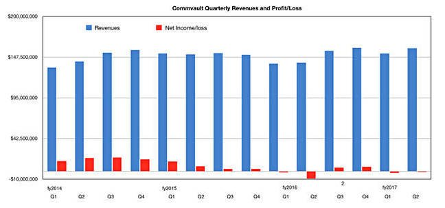 Commvault_results_to_Q2fy2017