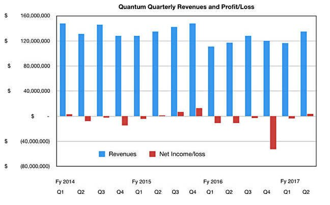 Quantum_Quarterly_results_to_Q2fy2017