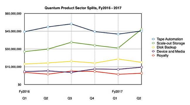 Quantum _segment_splits_To_Q2_fy2017