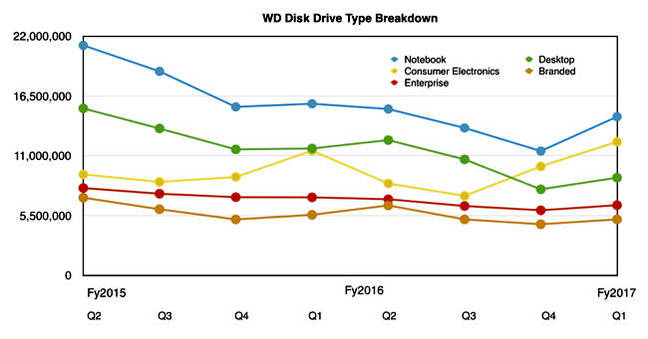 WD_HDD_Segments_To_Q1fy2017