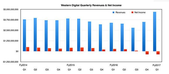 WD_Quarterly_results_to_Q1fy2017