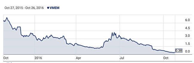 NYSE_VMEM_1_year_chart