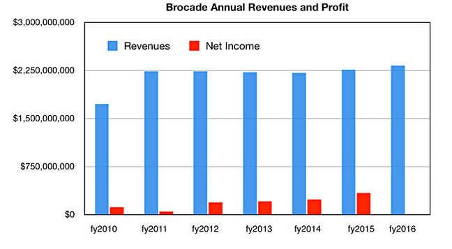 Broadcom would certainly be broader with Brocade on board • The Register