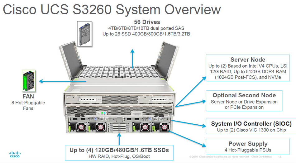 Cisco This 200k UCS SSeries is cheaper than AWS S3 after 13