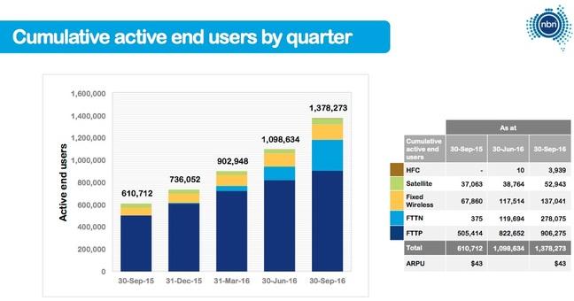 NBN active user data