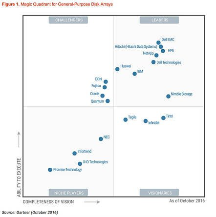 Gartner_disk_array_MQ_Nov_2016